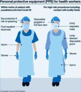 PPE diagram